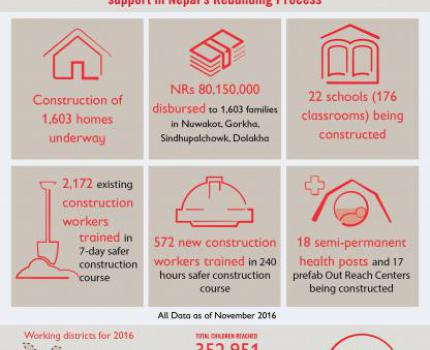NRS 80,150,000 distributed to 1,603 families for safer construction